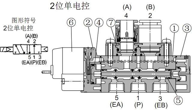 smc电磁阀 sy电磁阀结构原理-单电控