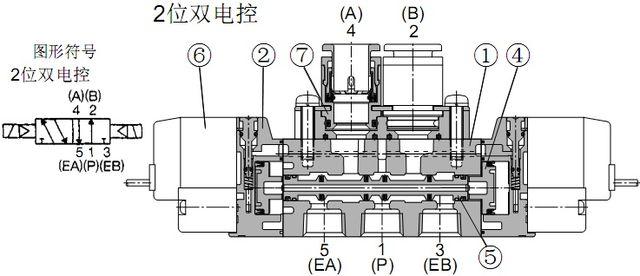 smc电磁阀 sy电磁阀结构原理-双电控