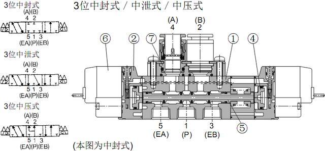 smc电磁阀 sy电磁阀结构原理-三位五通阀