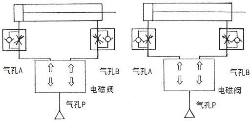 左边的回路为排气节流方式,换向阀通电后,气缸进气侧的单向阀开启,向图片