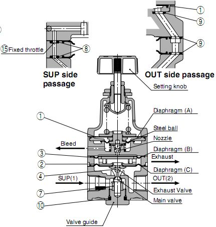 SMC IR系列导式精密减压阀结构原理图