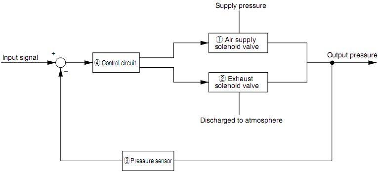 SMC ITV系列电气比例阀控制框图