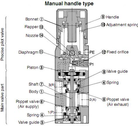 SMC VEX1系列大流量精密减压阀结构原理图