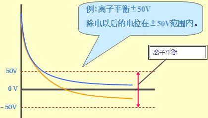 SMC静电消除器离子平衡