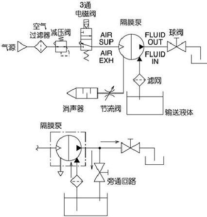 SMC气动隔膜泵