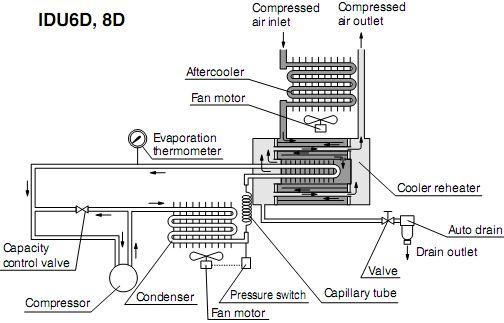 SMC干燥器 IDF IDU干燥器