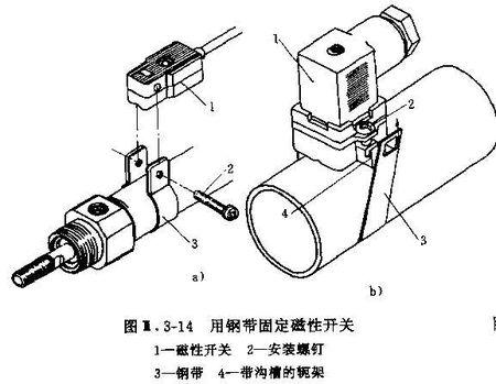 SMC气缸磁性开关安装方式-钢带固定
