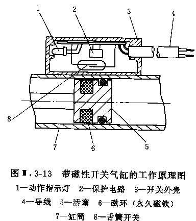 SMC气缸磁性开关结构图