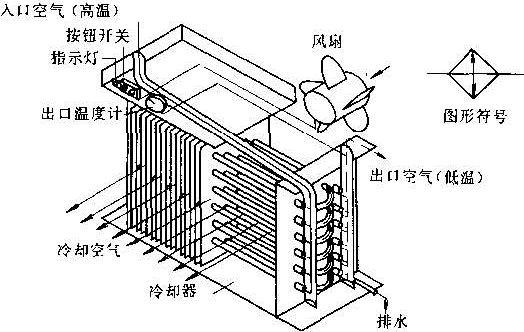 首页 供应 机械及行业设备 气动元件  水冷式后冷却器的工作原理是把图片