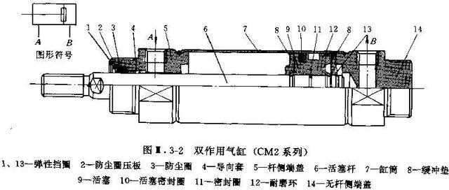 气缸的基本构造,smc薄型气缸cdq2b20-85图片