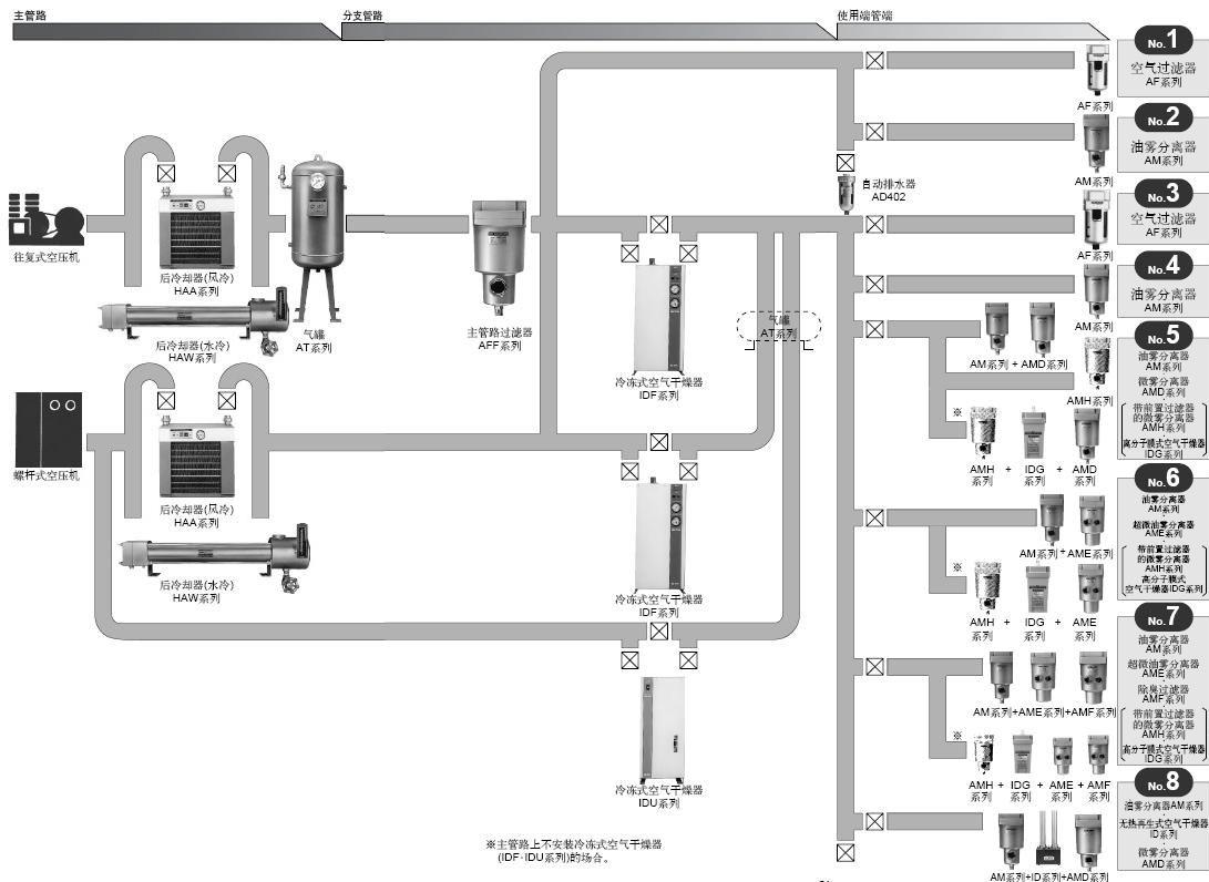 SMC气源处理系统