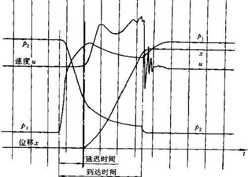SMC气缸的瞬态特性图