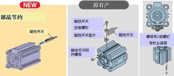 SMC新薄型气缸CQ2_Z